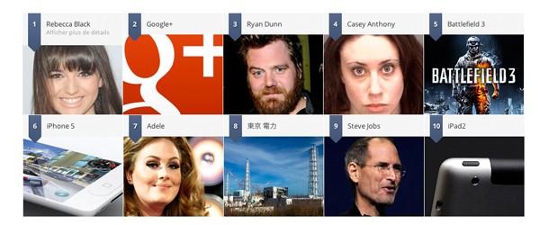 Top 10 des recherches internet dans le monde en 2011
