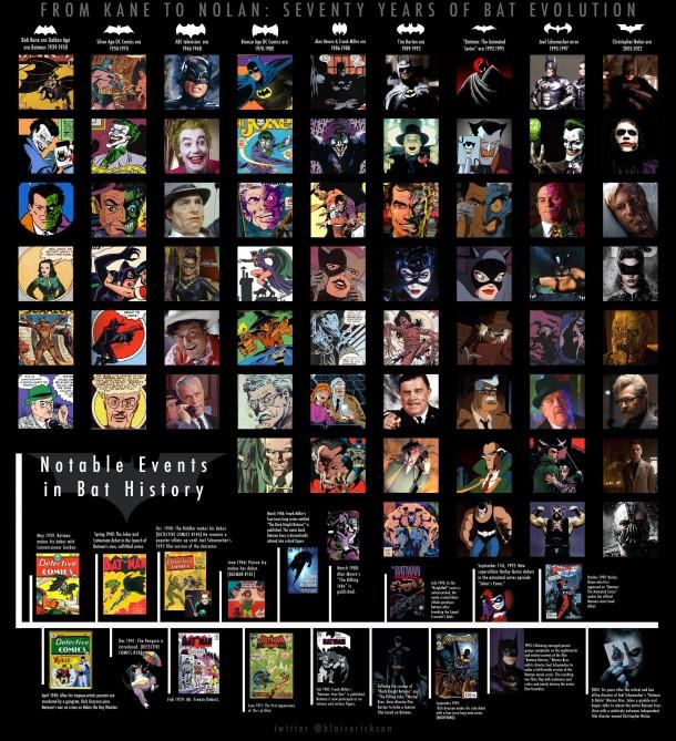 Batman Evolution 1939 - 2012