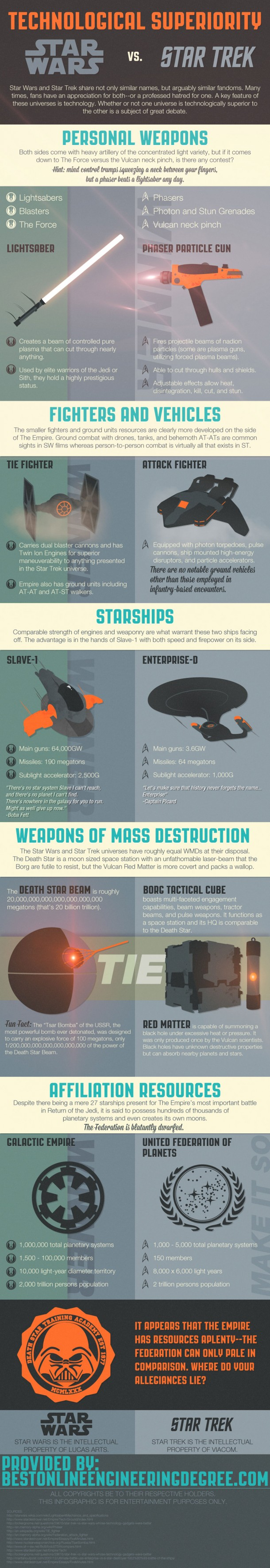 Star Wars vs Star Trek - Infographie