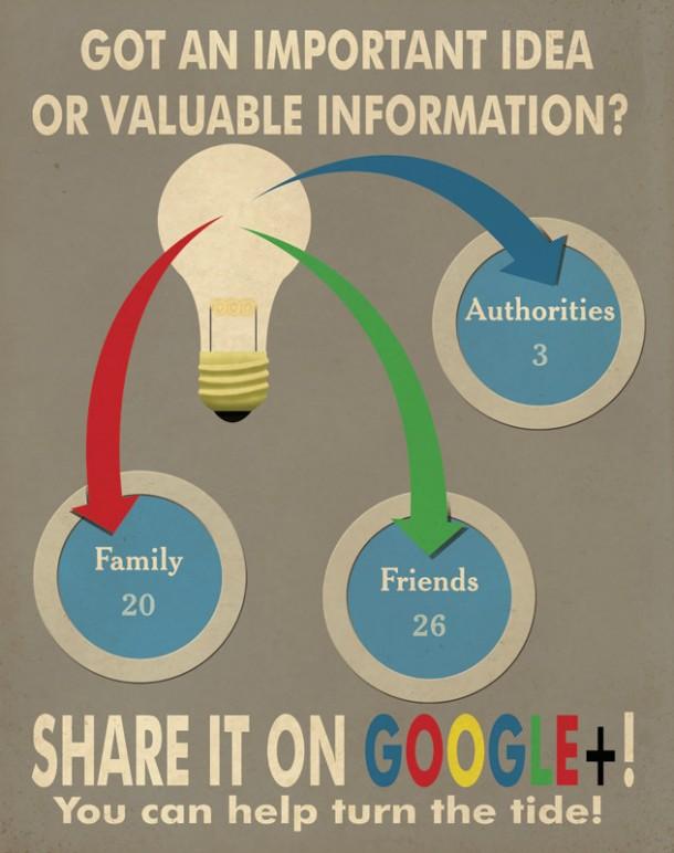 Google+-propaganda-poster-share-it-on-aaron-wood-geekorner